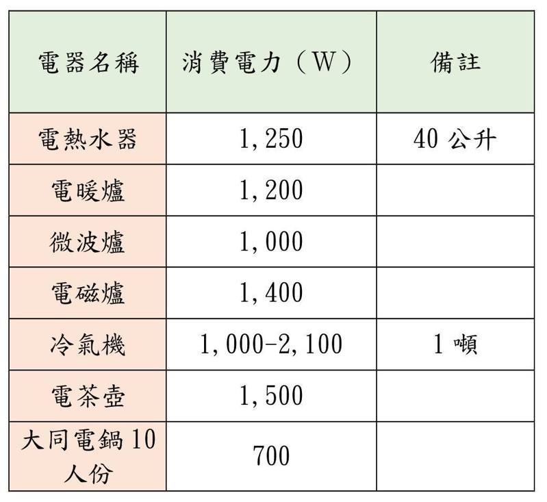 據統計,一般家庭常用電器中依每月耗電量多寡來排名,前五名依序為電熱水器、電暖器、微波爐、電磁爐、冷氣機等。圖/彰化縣府提供