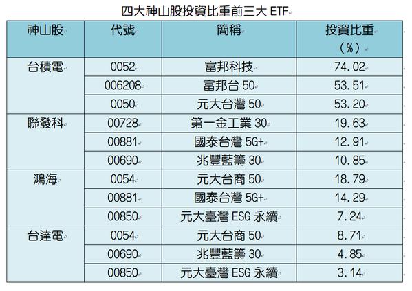 資料來源:各投信官網、CMoney