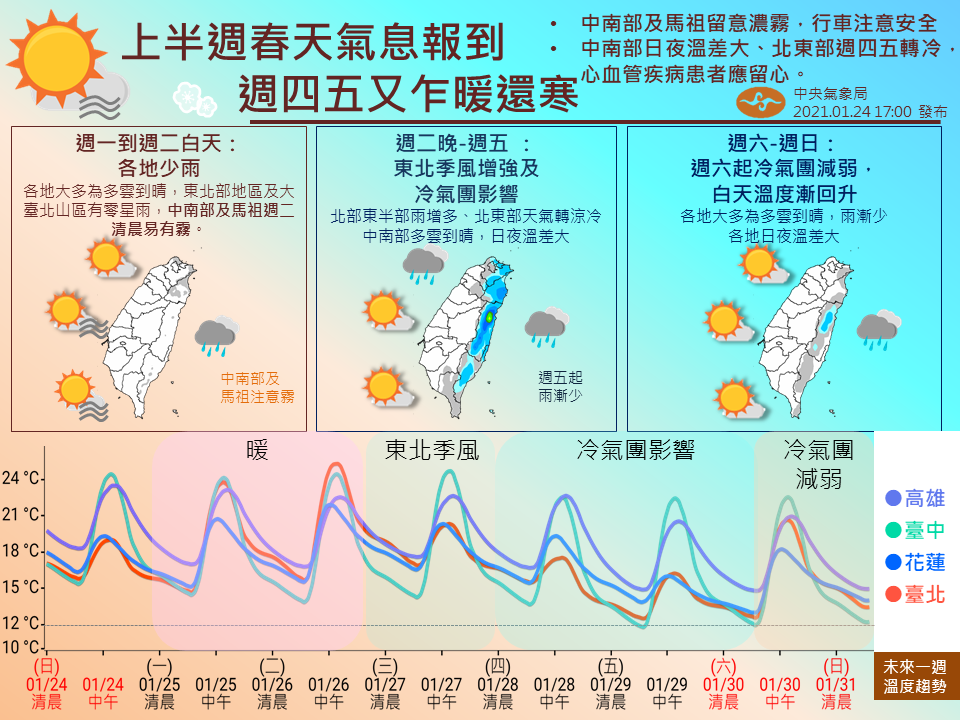 中央氣象局預報一周天氣。圖/取自報天氣臉書粉絲團