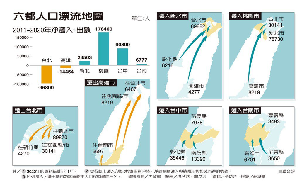 六都人口漂流地圖 製表/洪欣慈、謝汶均