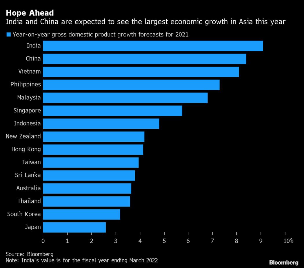 彭博調查經濟專家所得亞洲各國今年成長走勢。圖/擷自彭博
