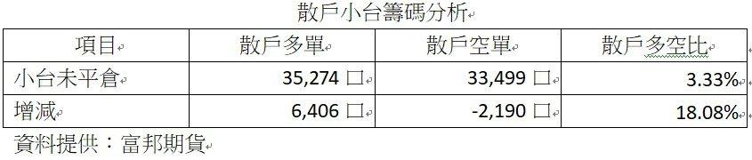 散戶小台籌碼分析。記者廖賢龍/製表