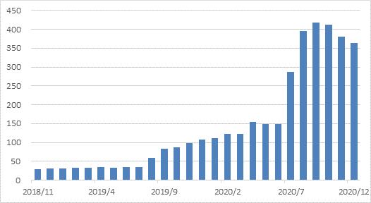 永續主題相關台股基金(含ETF)規模成長概況(資料來源:投信投顧公會、富邦投信整...