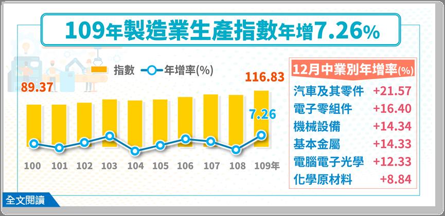 經濟部統計處今(25)日公布12月工業生產,工業生產指數為129.07,達歷年單...