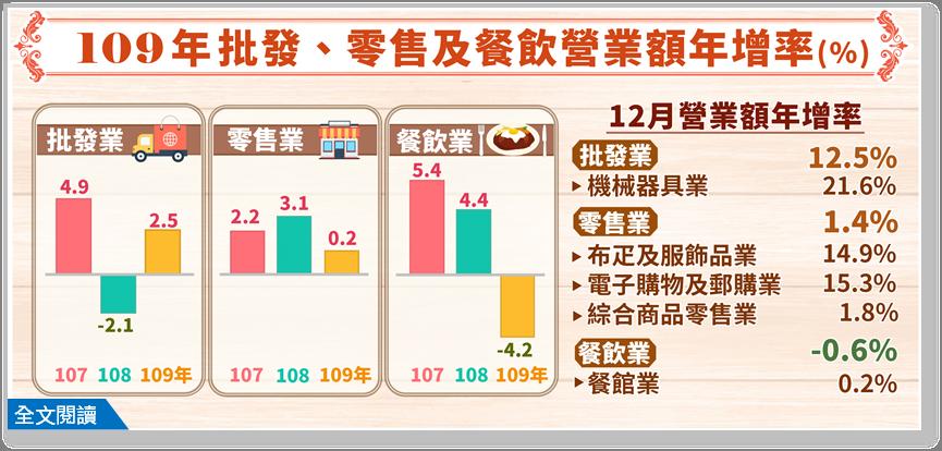 經濟部統計處今(25)日也公布12月批發、零售及餐飲業營業額統計,批發業營業額為...