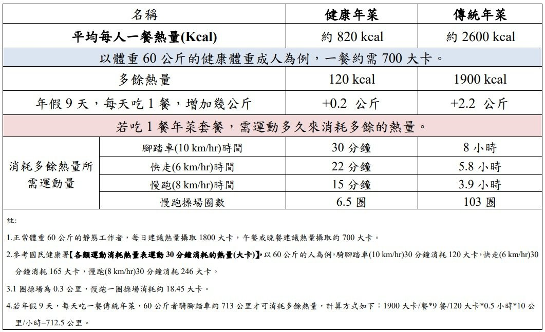列舉一人份年菜熱量及消耗熱量所需運動時間表 資料來源/國民健康署