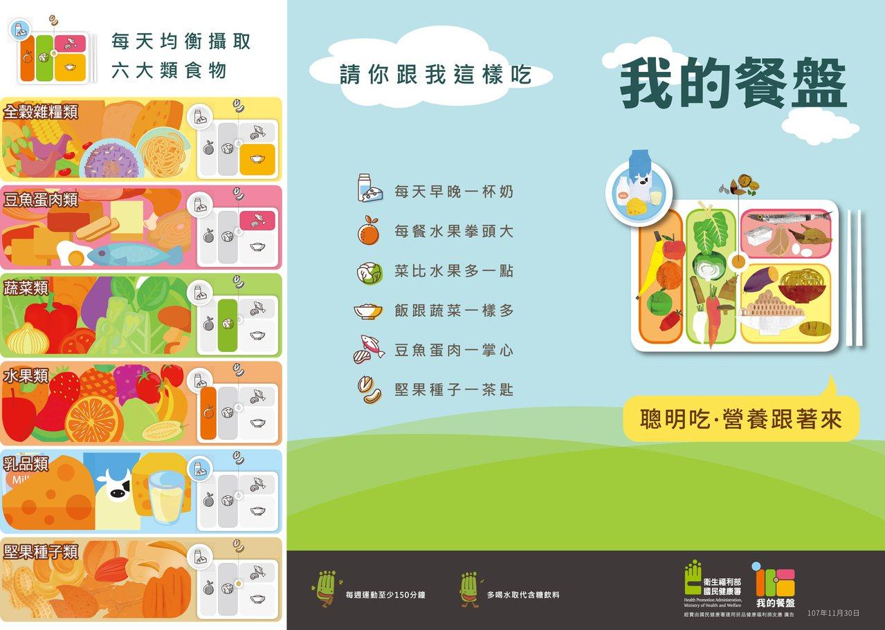 鼓勵民眾將「我的餐盤」均衡飲食圖像及口訣應用於年菜上,並落實於日常生活三餐中。 ...
