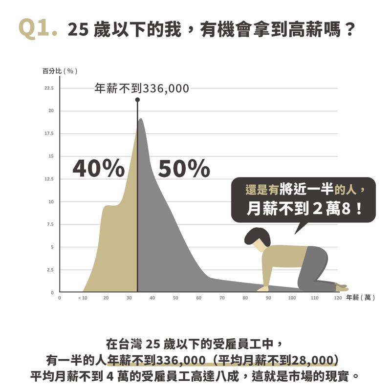 根據行政院主計處統計,25歲以下的受雇者中,有八成的人月薪不到2萬8。 圖/21...