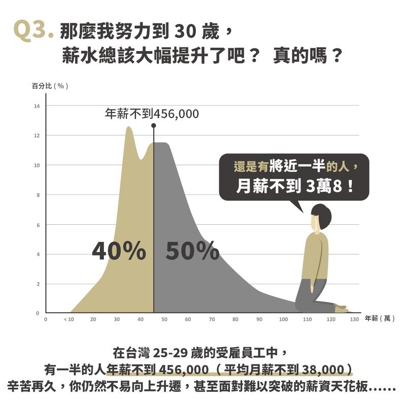 根據行政院主計處統計,30歲以下的受雇員工仍有一半的人平均月薪不到3萬8。 圖/...