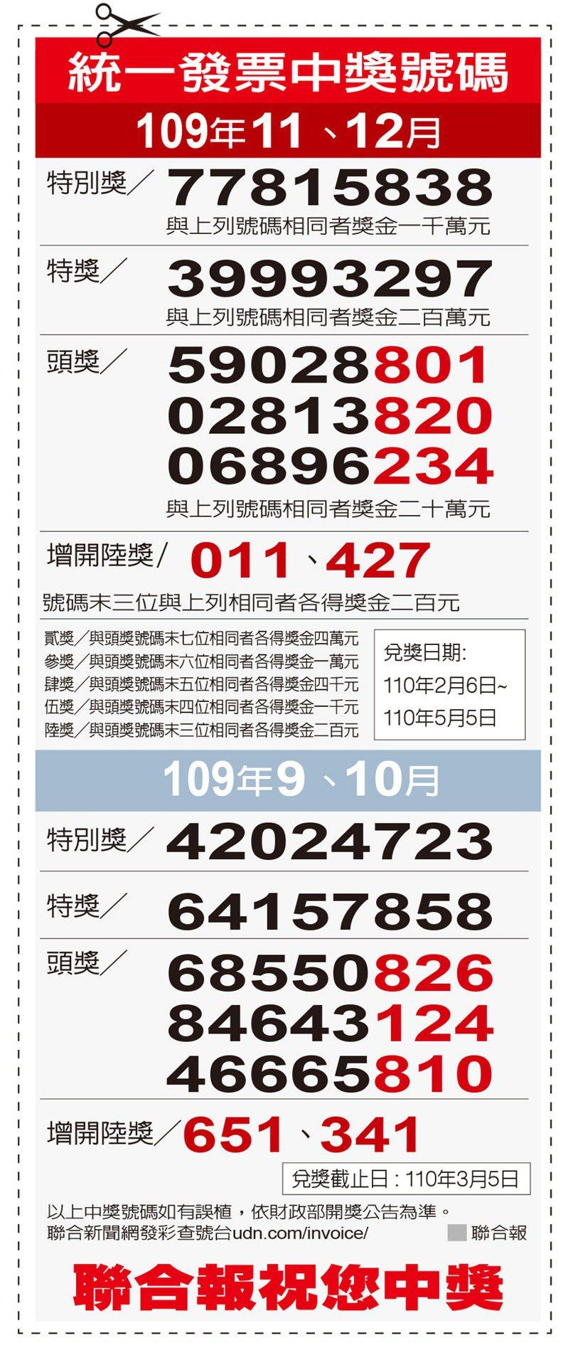統一發票中獎號碼109年11、12月。 聯合報製表