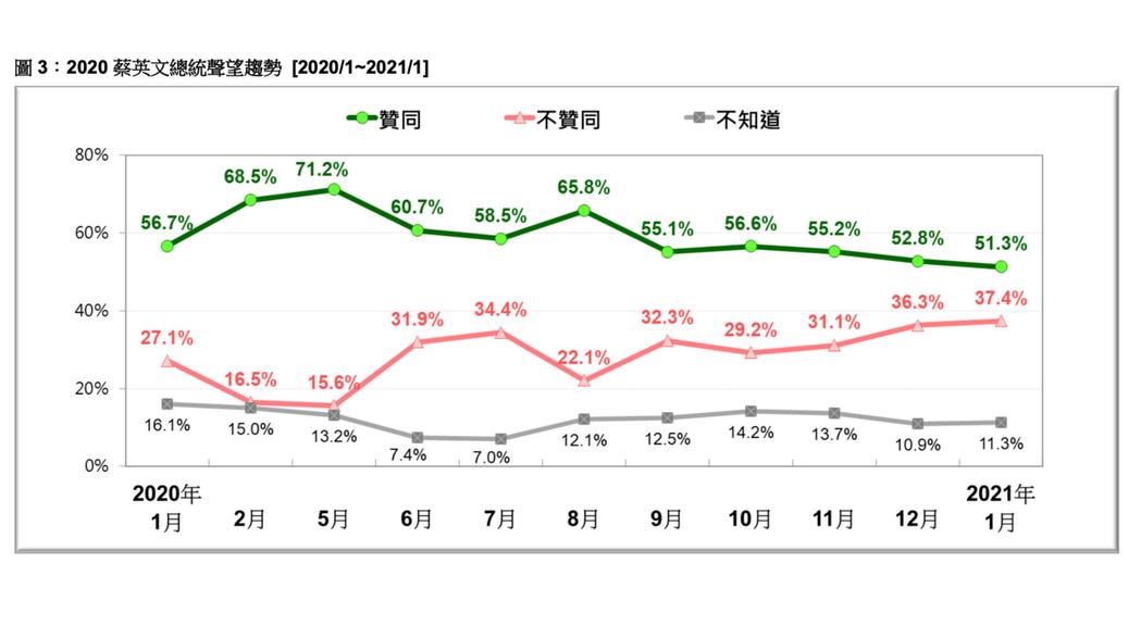 台灣民意基金會民調顯示,蔡英文總統民調創13個月新低。圖/台灣民意基金會提供