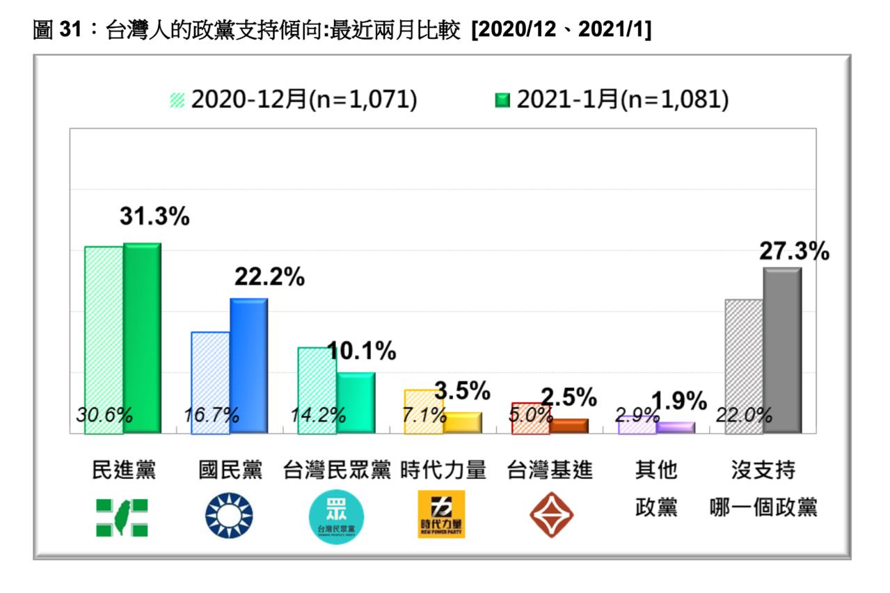 陳柏惟罷免警訊?最新民調 基進政黨支持度腰斬剩一半