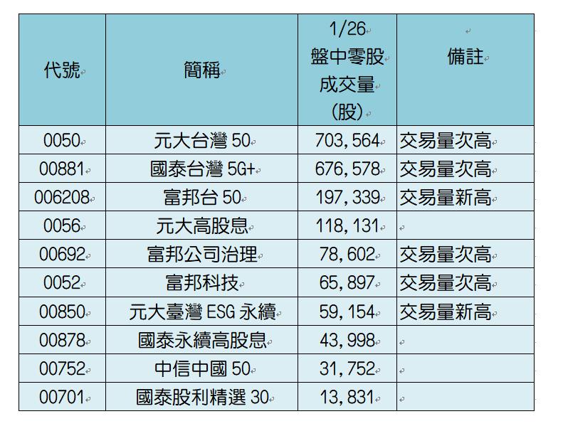 26日盤中零股交易前十大ETF。資料來源:CMoney