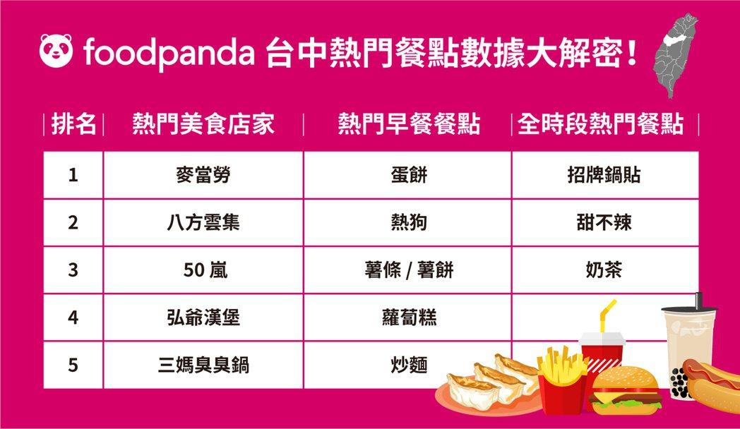 foodpanda台中熱門餐點數據大解密。foodpanda提供