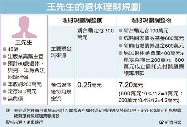 圖/經濟日報 提供
