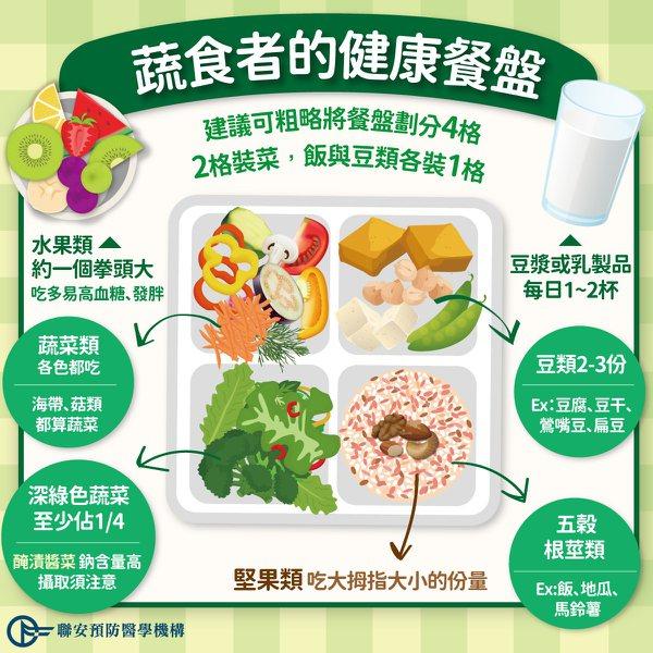 素食者的健康餐盤 圖/聯安醫周刊
