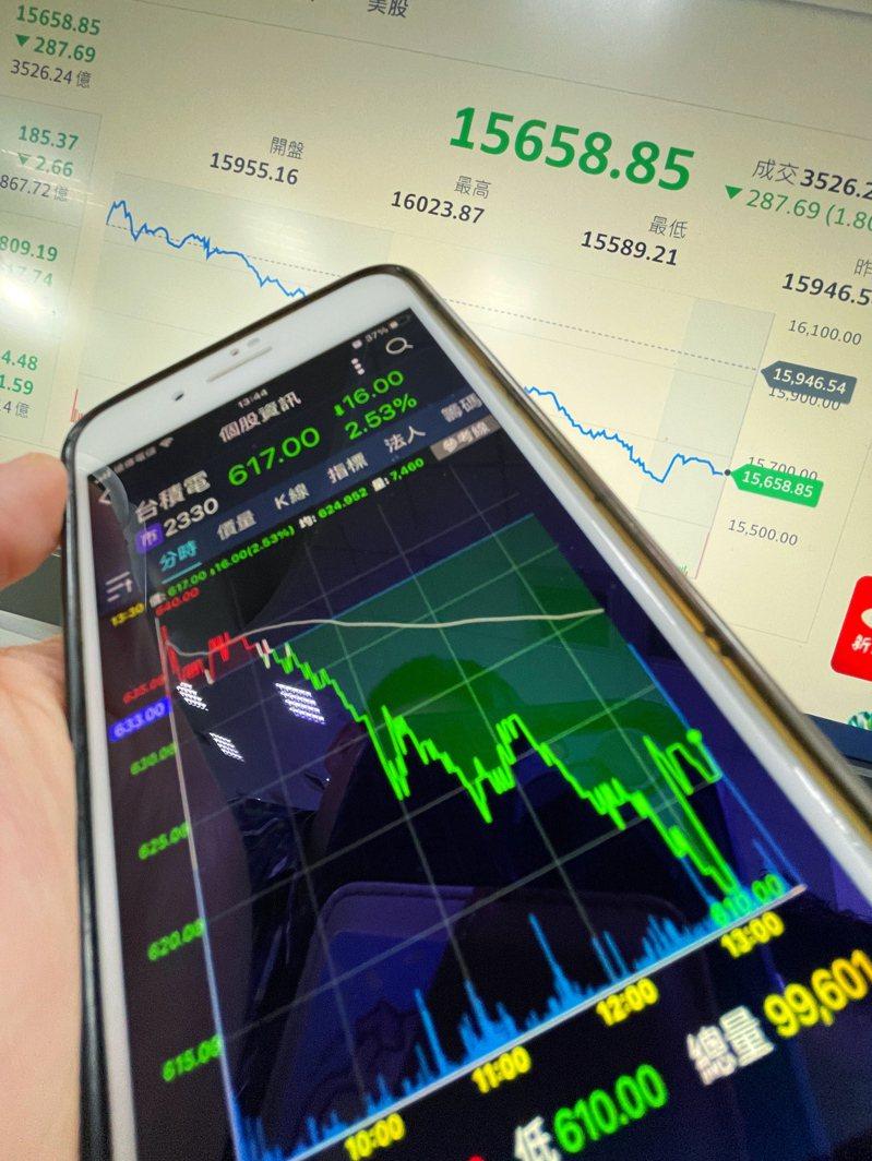 台積電昨天收盤下跌16元,連帶台股大盤下殺287.69點,台灣加權股價指數收在15658.85點。 報系資料照/記者陳易辰攝影