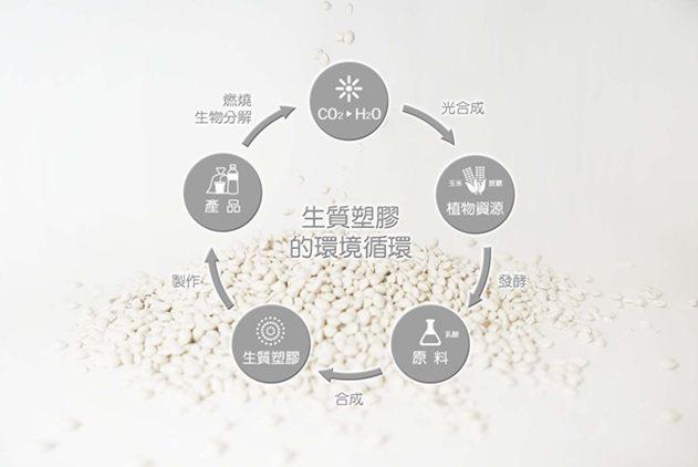 「拜得康」生物可分解複合材料的循環經濟模式。 世農新材料/提供