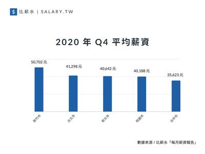 比薪水表示,雖然在薪資上,新北、桃園、台中比不上台北和新竹,但卻有二大優勢,分別...