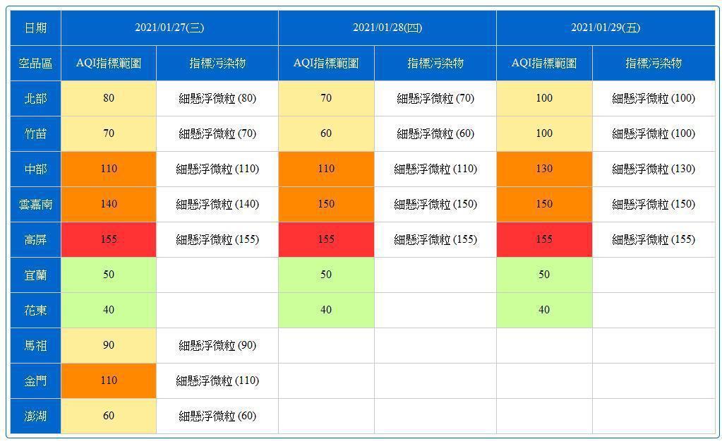 根據環保署空品預報,1月27日至1月29日環境風場偏北風,部分時段風速偏弱,中南...