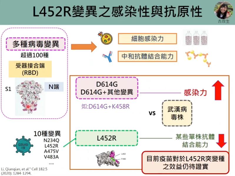研究發現包含L452R突變的10種變異點整體會使單株抗體的結合能力較差。圖/擷取自新冠肺炎防疫科學線上直播