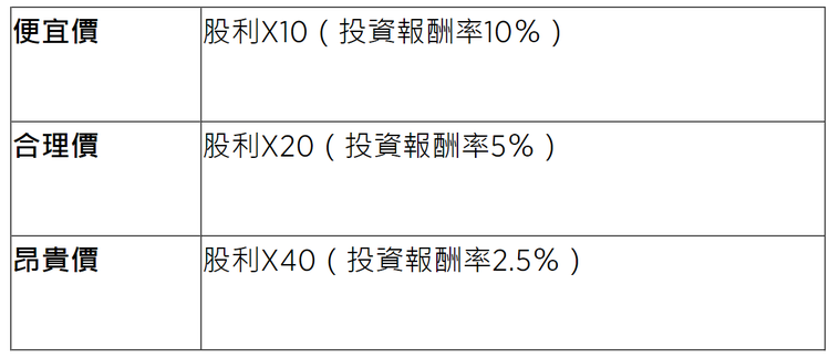 表/取自50+(Fifty Plus)
