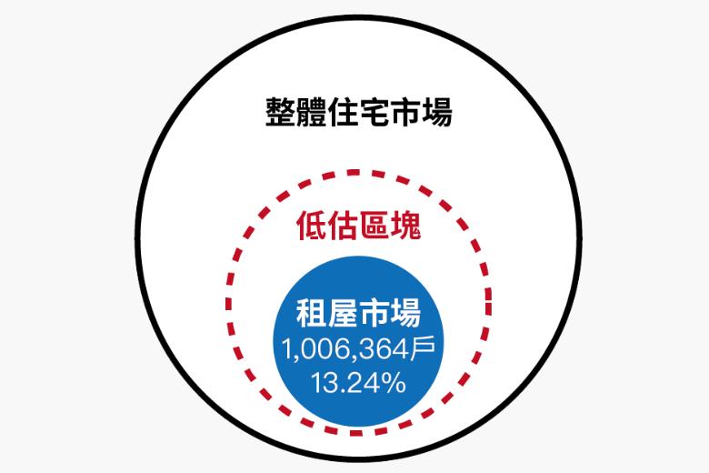 2019台灣租屋市場規模與比例示意。因調查方式無法呈現未依法申報稅籍違建租屋、分租與違法隔間等一屋多戶型態,並假定租屋率穩定不變,數據應屬低估。 圖/OURs都市改革組織提供