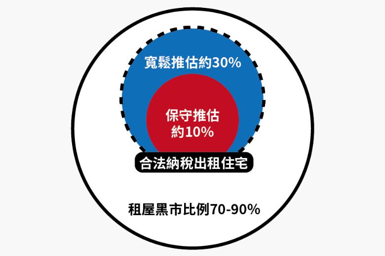 租屋黑市規模比例示意。依據財政部「房東收入報稅」與「房客支出抵稅」數據,概略推估台灣租屋黑市比率約略介於70%至90%之間。 圖/OURs都市改革組織提供