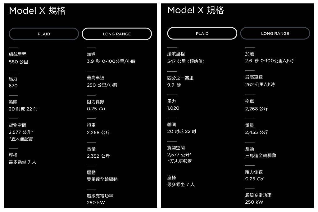 新特斯拉Model X Long Range、Plaid雙車型基本規格。 圖/特...