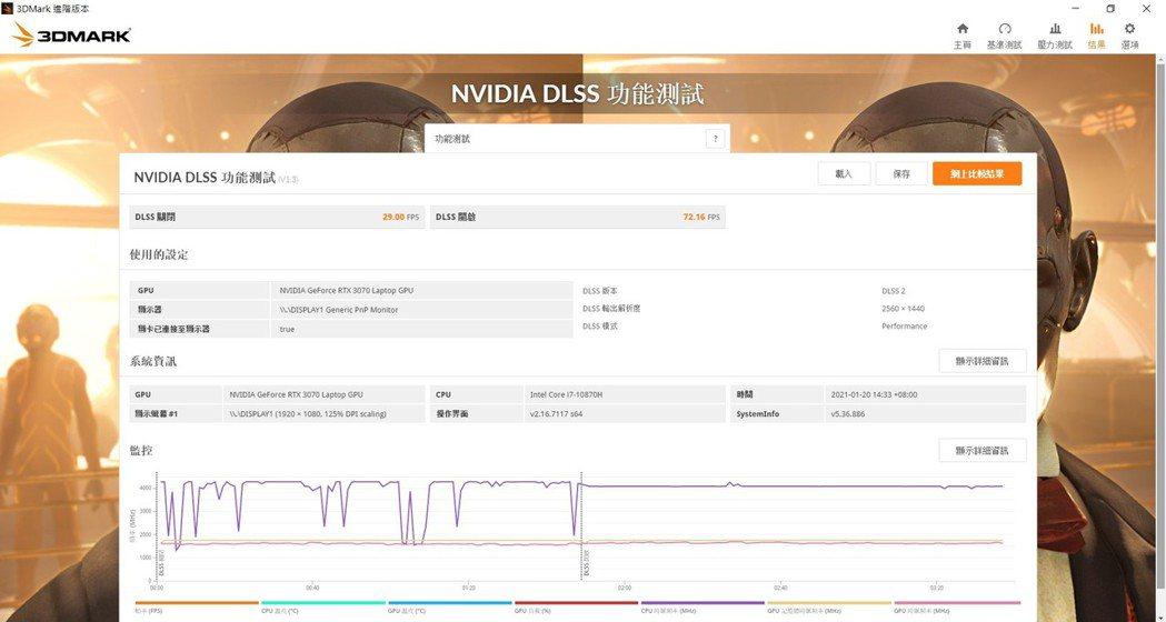 NVIDIA DLSS的光線擬真度測試,以2K顯示輸出為前提,關閉DLSS為29...