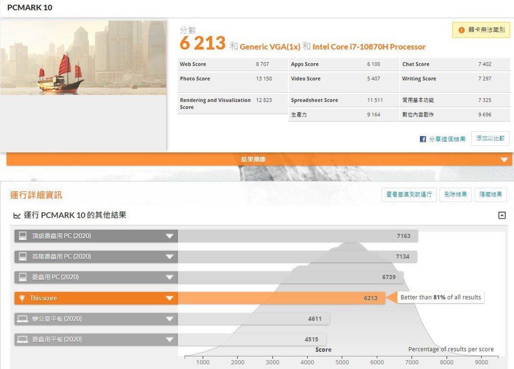 PCMark 10的基本測試為6,213分,去年的GE66 Raider成績為4...