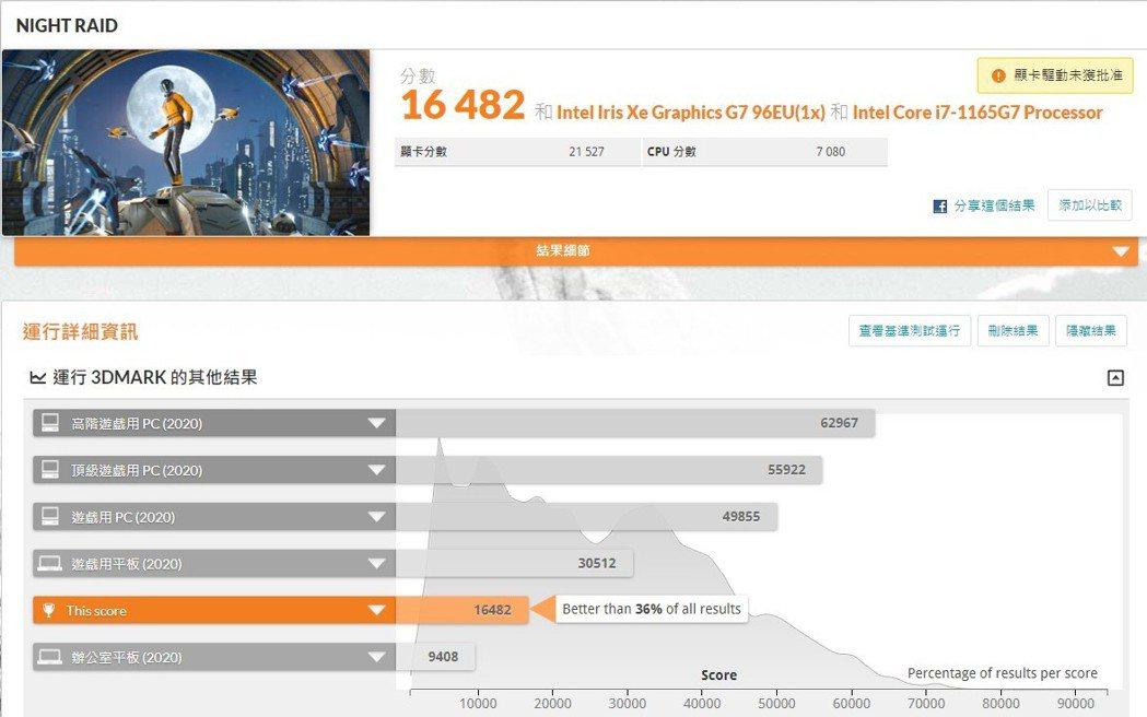 Intel Evo平台配上宏碁的調教,NIGHT RAID取得16,482分。 ...