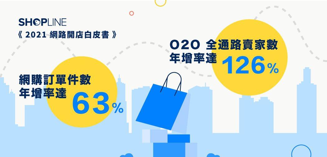 SHOPLINE 助跨境品牌接觸超過 1.2 億的海外消費者,品牌平均海外訂單年...