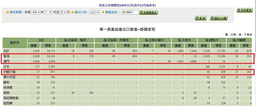 2020年台灣出口活豬、豬肉及其製品外銷或轉運到中港澳三地,占整體豬產品外銷的8...