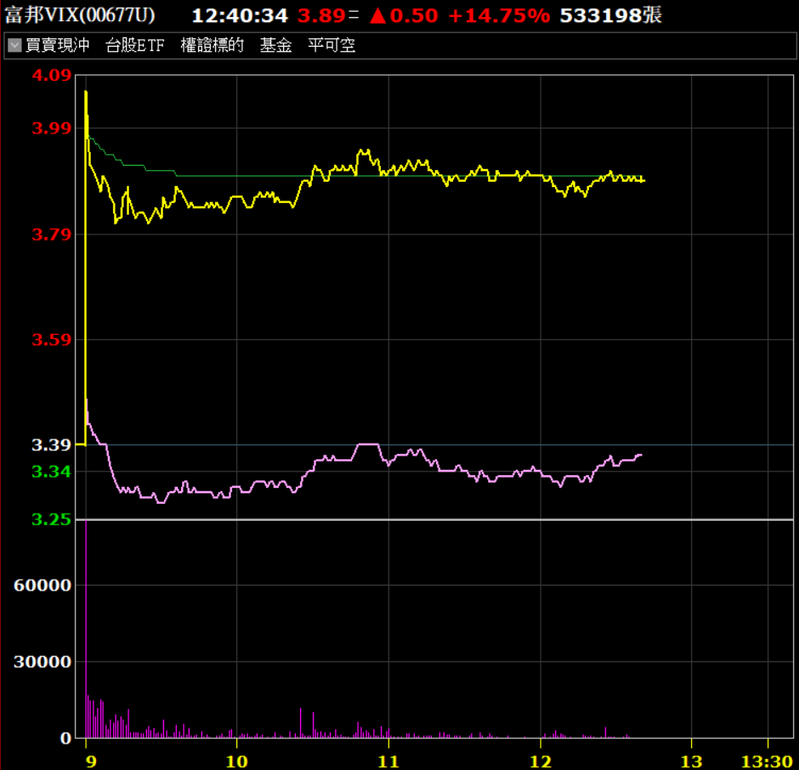 富邦VIX爆量漲。券商軟體