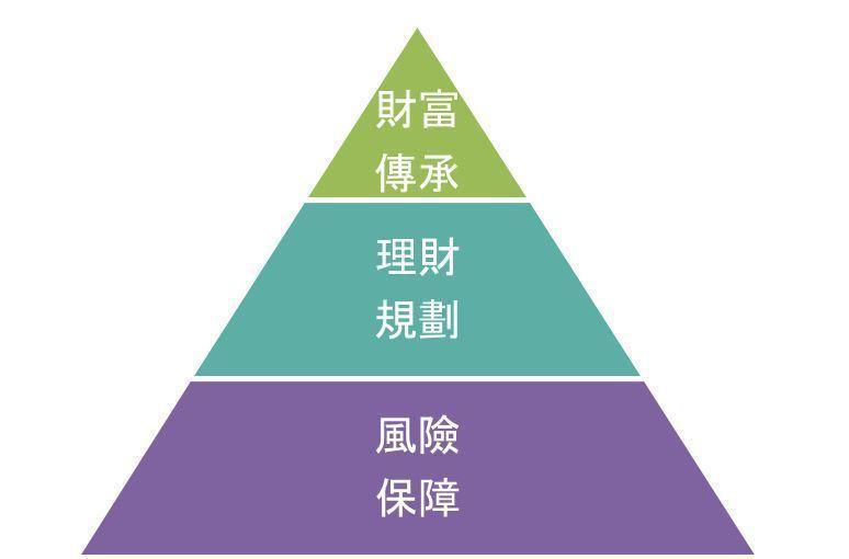 理財規劃上三個層次。  圖/陳怡君