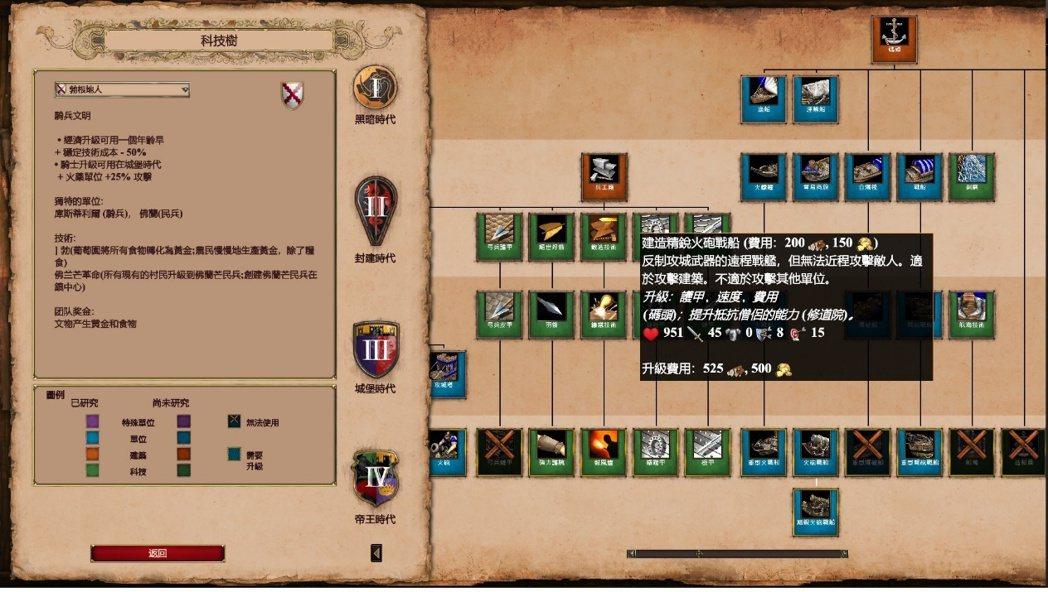 圖為勃根地人的文明資料。翻譯上的錯誤:Stable在遊戲中稱為馬廄而非穩定。因此...