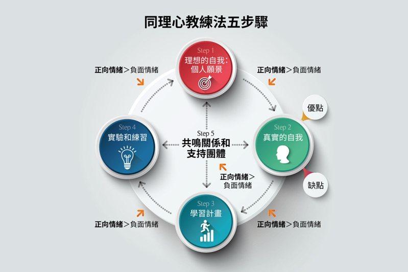 【同理心教練法五步驟】(圖/經濟新潮社製表提供)