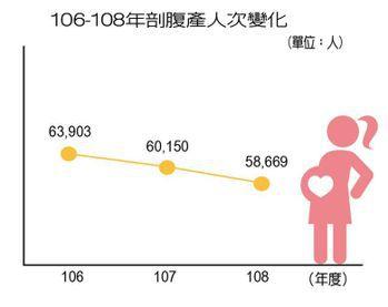106-108年剖腹產人次變化 資料來源╱健保署 製表/元氣周報