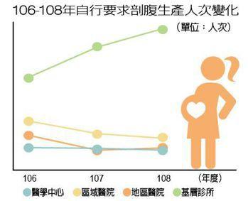 106-108年自行要求剖腹生產人次變化 製表/元氣周報 資料來源/健保署