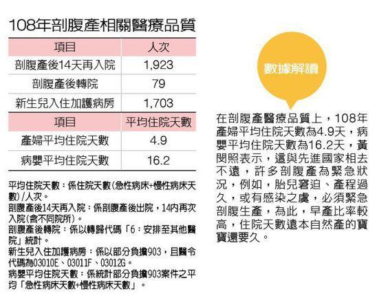 108年剖腹產相關醫療品質 製表/元氣周報 資料來源/健保署