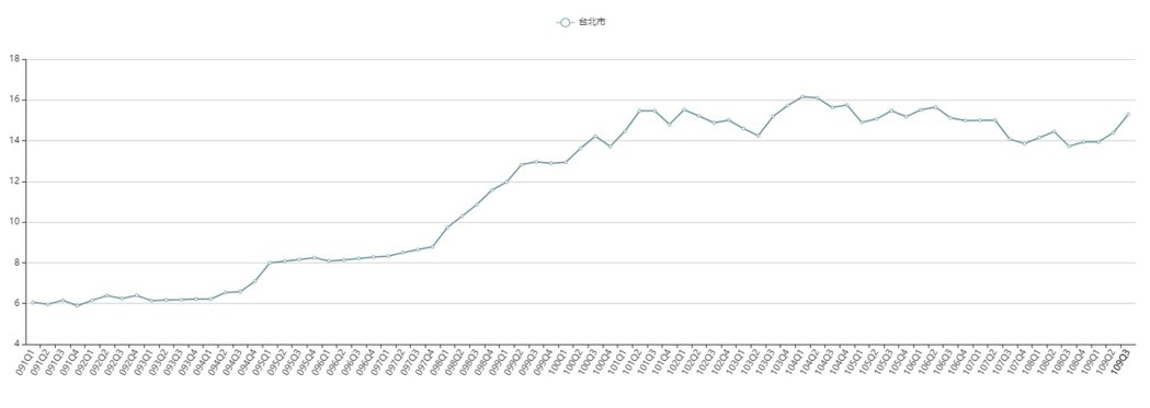 圖為民國91年第一季開始的房價所得比走勢圖。 圖擷自不動產資訊平台