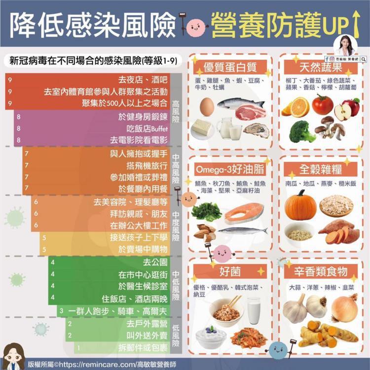 圖/儂儂提供 source:高敏敏 營養師