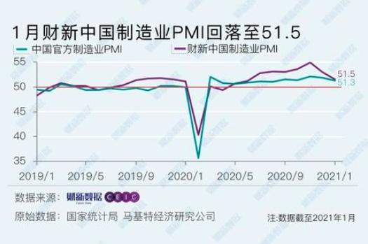 今年1月財新大陸製造業PMI下降1.5個百分點至51.5,降至2020年7月以來最低。財新網
