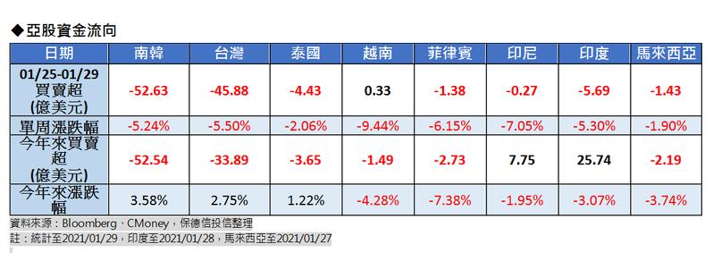 亞股資金流向。圖/保德信投信提供