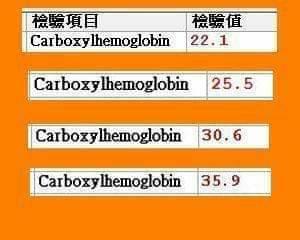婦人一家4口一氧化碳血紅素檢驗均超標。 圖/光田綜合醫院提供