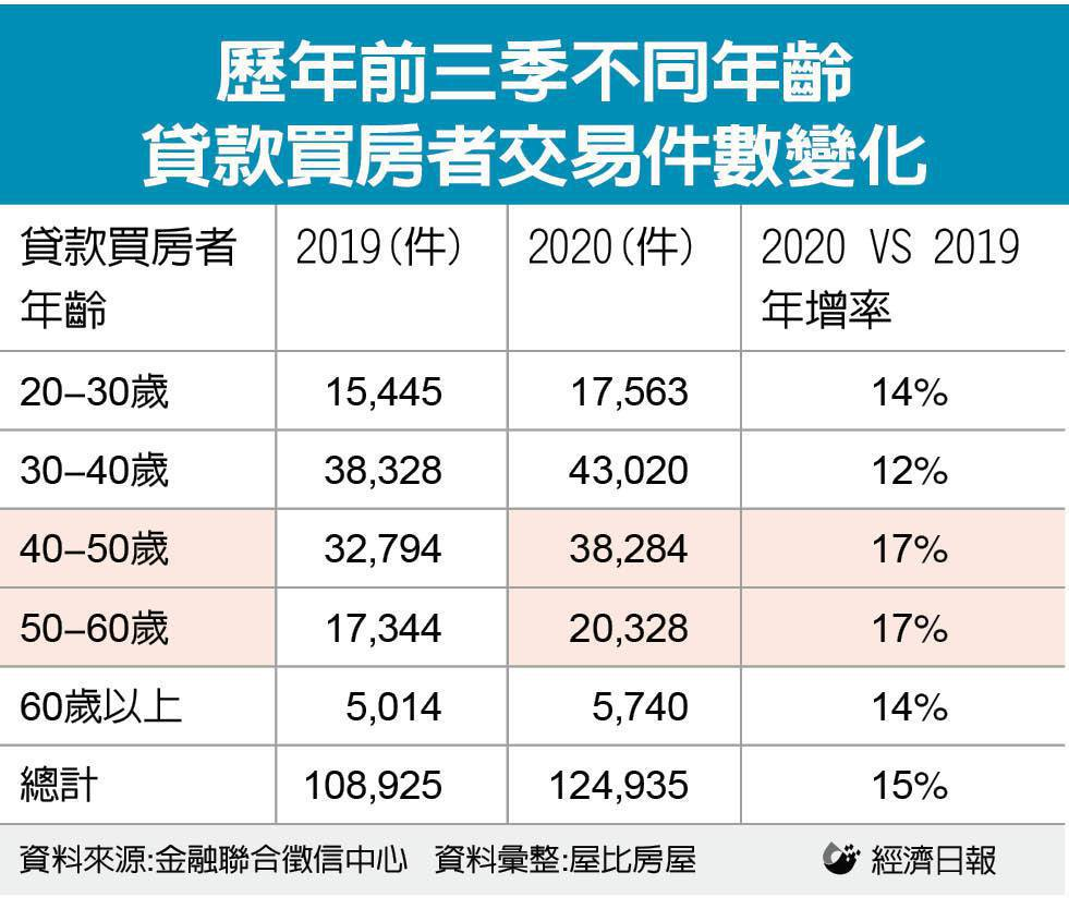 歷年前三季不同年齡貸款買房者交易件數變化。