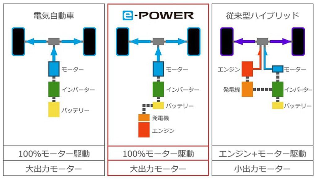 Nissan e-Power動力系統的獨特之處,就是汽油引擎就只用於發電,動力則...