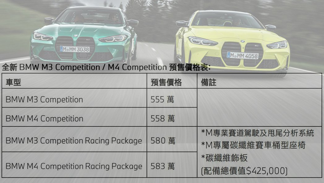BMW M3/M4 Competition預售價。 圖/發燒車訊