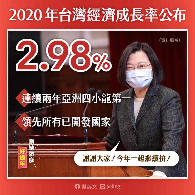 蔡英文總統表示,台灣經濟在疫情下逆勢成長,2020年台灣經濟成長率2.98%。圖/取自蔡英文臉書